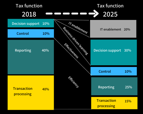 Changes in Tax Function over time